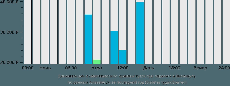 Динамика цен в зависимости от времени вылета в Виланкультос