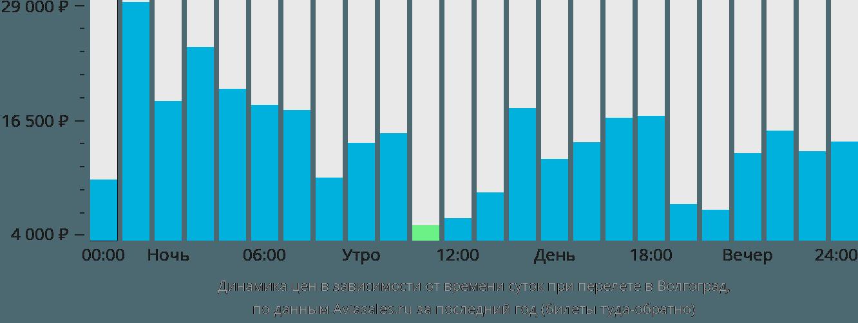 Динамика цен в зависимости от времени вылета в Волгоград
