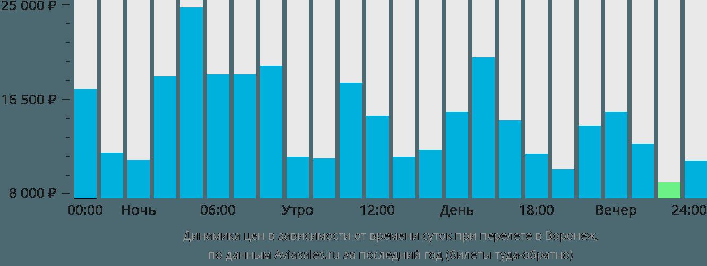 Динамика цен в зависимости от времени вылета в Воронеж