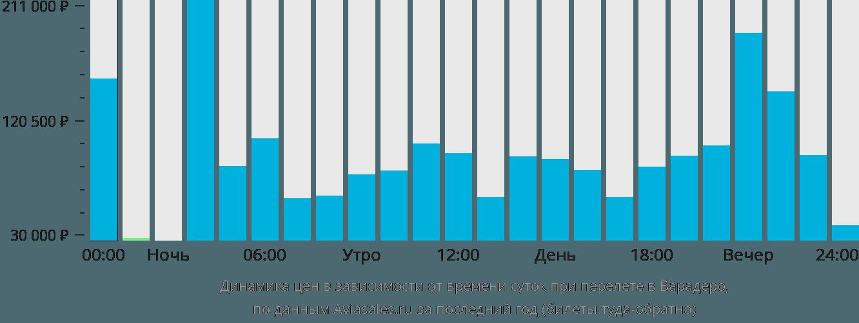 Динамика цен в зависимости от времени вылета в Варадеро