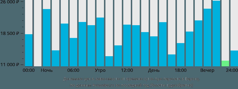 Динамика цен в зависимости от времени вылета в Верону