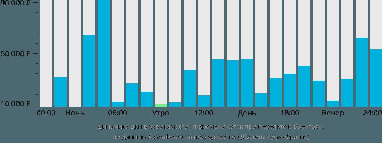 Динамика цен в зависимости от времени вылета в Вьентьян