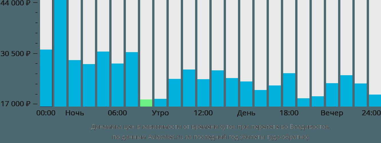 Динамика цен в зависимости от времени вылета во Владивосток