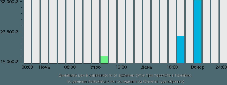 Динамика цен в зависимости от времени вылета в Нанаймо