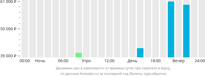 Динамика цен в зависимости от времени вылета в Бурсу