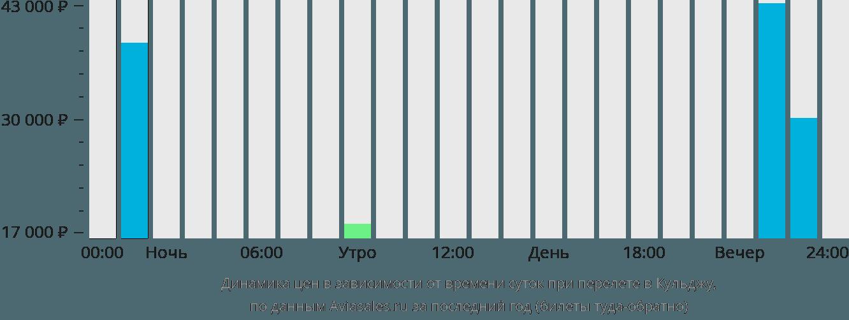 Динамика цен в зависимости от времени вылета в Кульджу