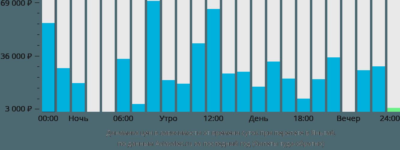 Динамика цен в зависимости от времени вылета в Яньтай