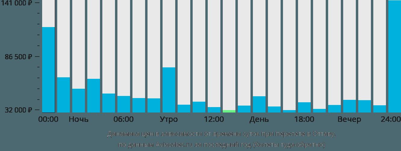 Динамика цен в зависимости от времени вылета в Оттаву