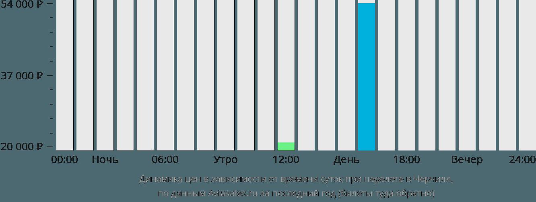 Динамика цен в зависимости от времени вылета в Черчилл