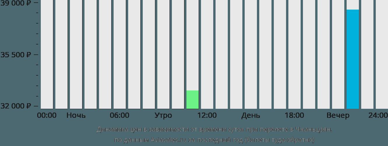 Динамика цен в зависимости от времени вылета Чжаньцзян