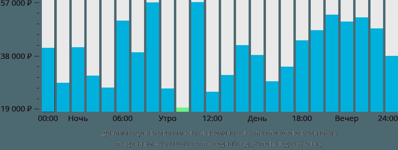 Динамика цен в зависимости от времени вылета в Занзибар