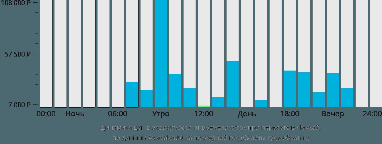 Динамика цен в зависимости от времени вылета в Чжухай