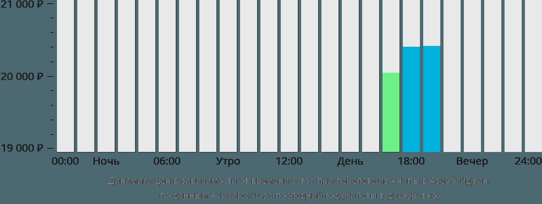 Динамика цен в зависимости от времени вылета из Анапы в Азербайджан