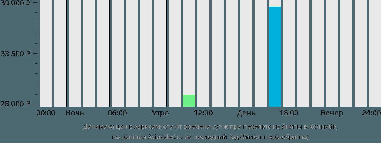 Динамика цен в зависимости от времени вылета из Анапы в Коломбо