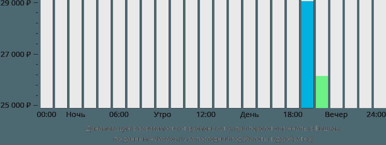 Динамика цен в зависимости от времени вылета из Анапы в Бишкек