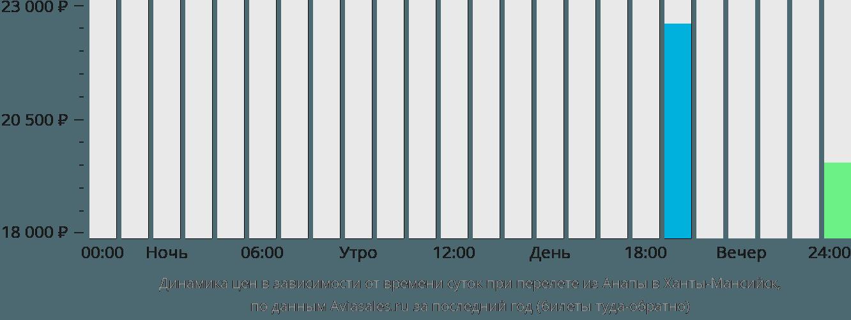 Динамика цен в зависимости от времени вылета из Анапы в Ханты-Мансийск