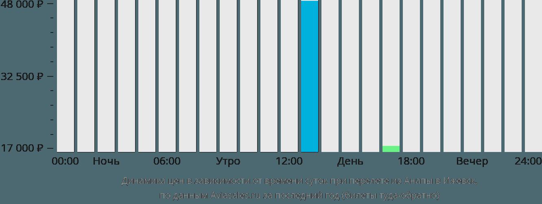 Динамика цен в зависимости от времени вылета из Анапы в Ижевск