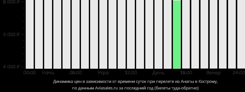 Динамика цен в зависимости от времени вылета из Анапы в Кострому