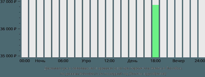 Динамика цен в зависимости от времени вылета из Анапы в Лиссабон