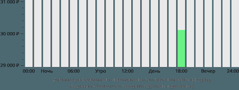 Динамика цен в зависимости от времени вылета из Анапы в Мадрид