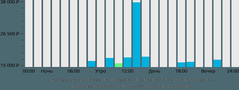 Динамика цен в зависимости от времени вылета из Анапы в Мурманск