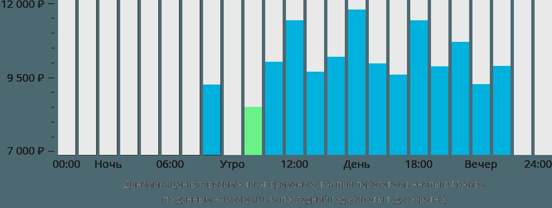 Динамика цен в зависимости от времени вылета из Анапы в Москву