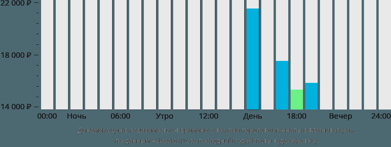 Динамика цен в зависимости от времени вылета из Анапы в Магнитогорск