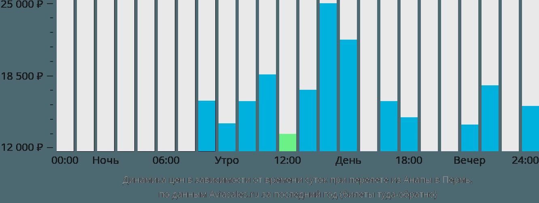 Динамика цен в зависимости от времени вылета из Анапы в Пермь
