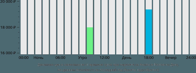 Динамика цен в зависимости от времени вылета из Анапы в Ростов-на-Дону