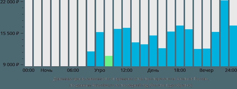 Динамика цен в зависимости от времени вылета из Анапы в Россию