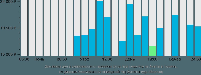 Динамика цен в зависимости от времени вылета из Анапы в Тюмень