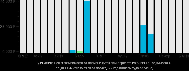 Динамика цен в зависимости от времени вылета из Анапы в Таджикистан