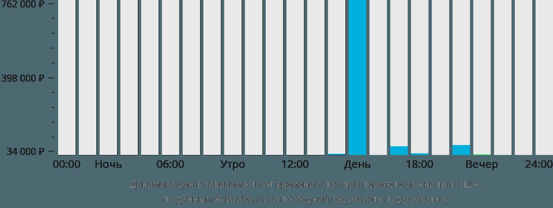 Динамика цен в зависимости от времени вылета из Анапы в США