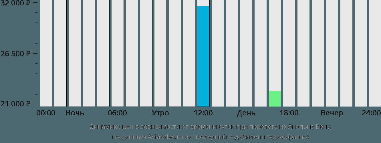 Динамика цен в зависимости от времени вылета из Анапы в Вену