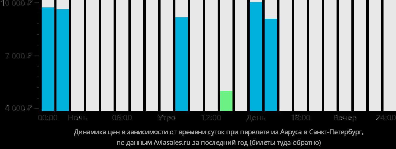 Динамика цен в зависимости от времени вылета из Орхуса в Санкт-Петербург