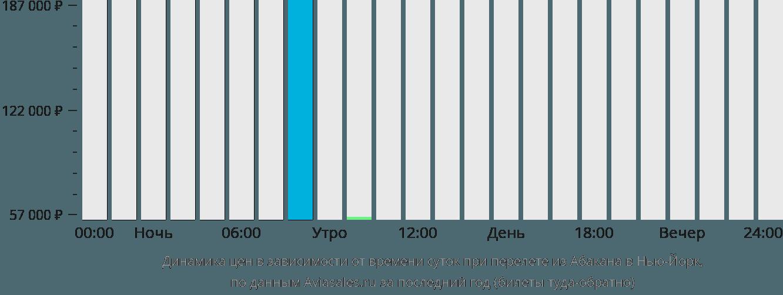 Динамика цен в зависимости от времени вылета из Абакана в Нью-Йорк