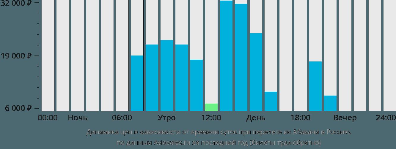 Динамика цен в зависимости от времени вылета из Абакана в Россию
