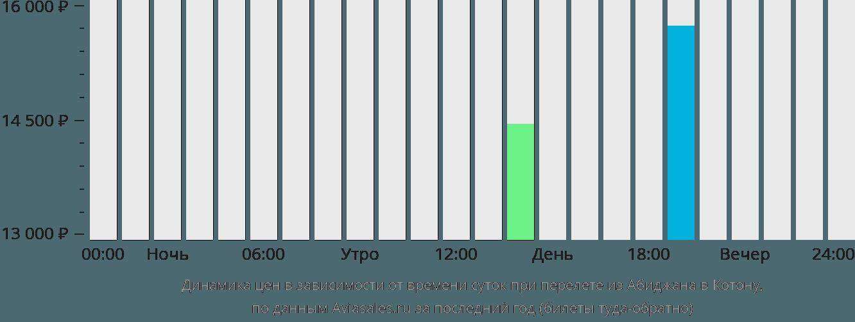 Динамика цен в зависимости от времени вылета из Абиджана в Котону