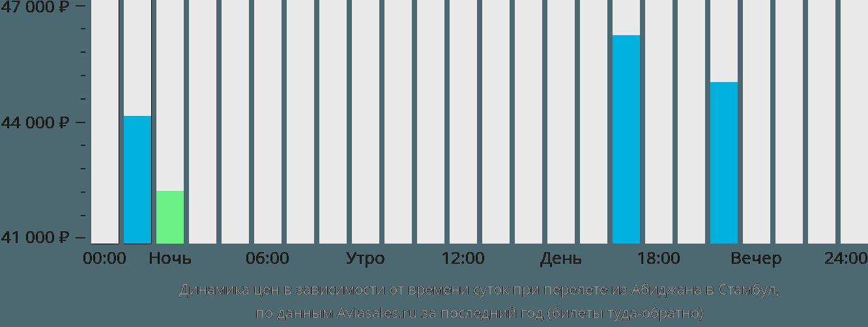 Динамика цен в зависимости от времени вылета из Абиджана в Стамбул