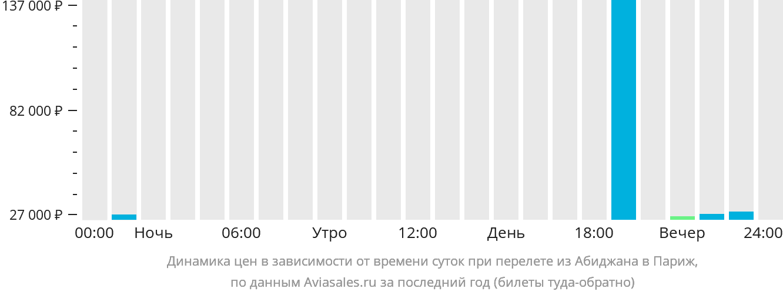 Динамика цен в зависимости от времени вылета из Абиджана в Париж