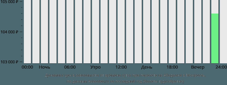 Динамика цен в зависимости от времени вылета из Абиджана в Монреаль