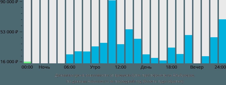 Динамика цен в зависимости от времени вылета из Альбукерке