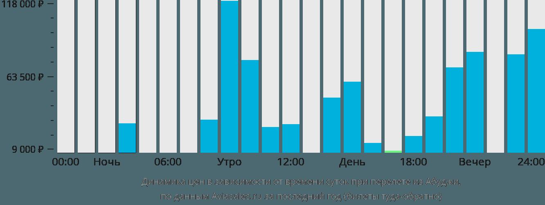 Динамика цен в зависимости от времени вылета из Абуджи