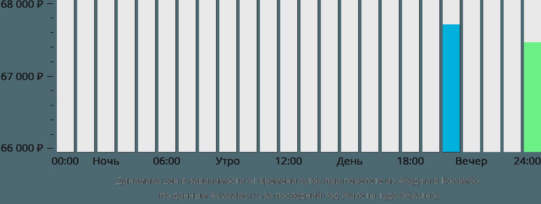 Динамика цен в зависимости от времени вылета из Абуджи в Коломбо