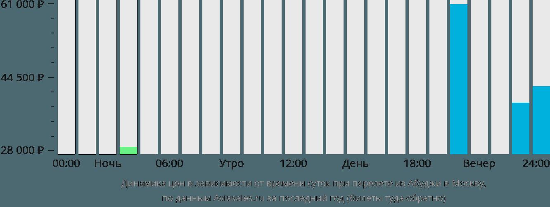 Динамика цен в зависимости от времени вылета из Абуджи в Москву
