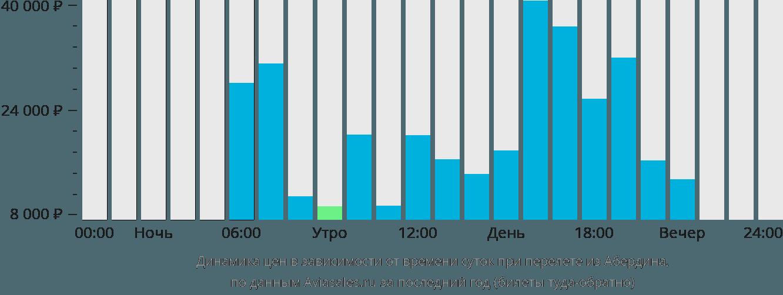Динамика цен в зависимости от времени вылета из Абердина