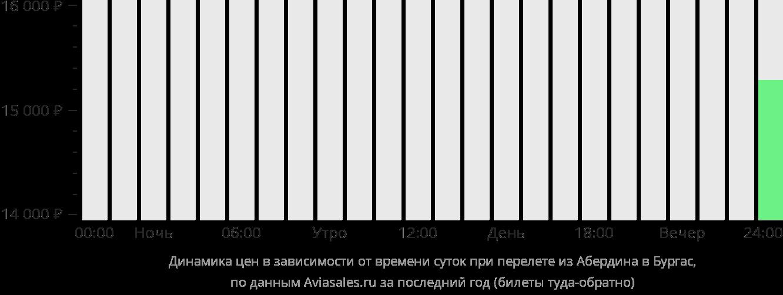 Динамика цен в зависимости от времени вылета из Абердина в Бургас