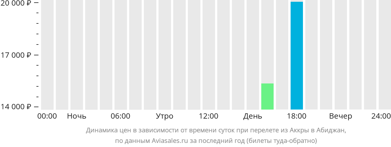 Динамика цен в зависимости от времени вылета из Аккры в Абиджан