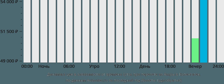 Динамика цен в зависимости от времени вылета из Аккры в Копенгаген
