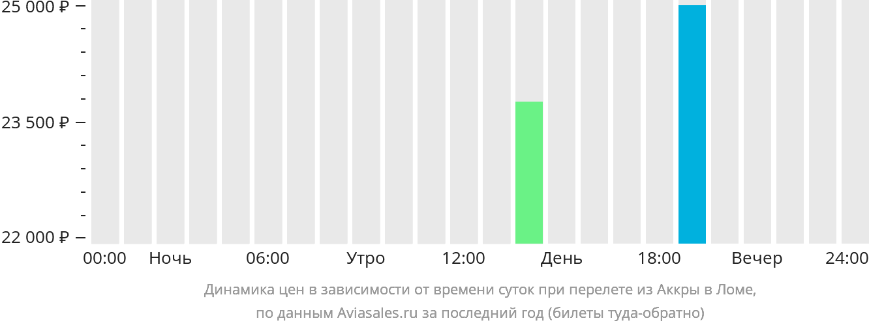 Динамика цен в зависимости от времени вылета из Аккры в Ломе